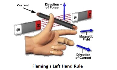 fleming-left-hand-rule-for-electromagnetic-induction