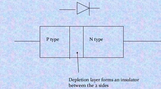 pn-junction-diode