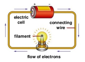 What is Electricity Electric Current and Electrical Energy Definition