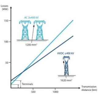 comparison-of-hvdc-and-hvac-lines-losses