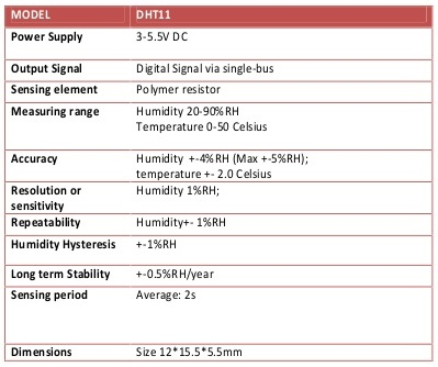 dht11-dht22-temperature-and-humidity-sensor-specifications