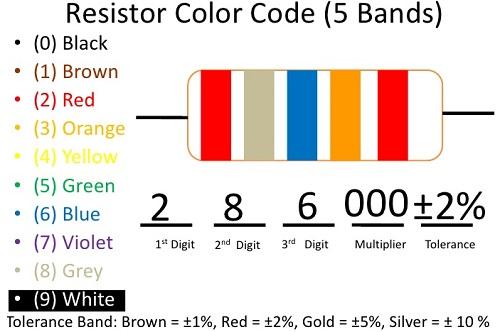 Resistor Color Code Chart Resistor Calculator Electrical