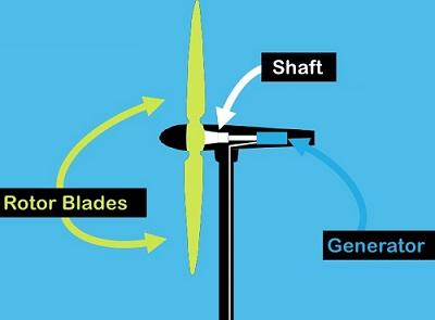 wind-mill-turbine-construction