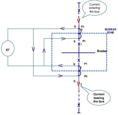 Busbar Differential Protection Relay Principle