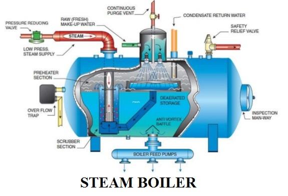steam boiler diagram with parts for dummy\u0027s electrical engineering 123 Oil Boiler Parts Diagram steam boiler diagram