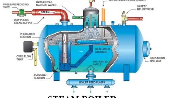 Steam Boiler Types, Construction and Working Principle - Electrical ...