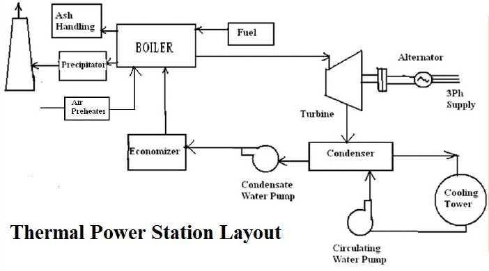 thermal power plant electricity generation electrical rh electricalengineering123 com Fossil Fuel Power Plant Diagram thermal power plant schematic diagram