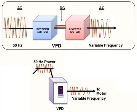 VFD Block Diagram