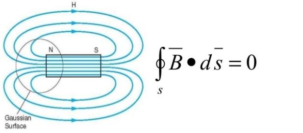 biot savart law of conservation of magnetic flux