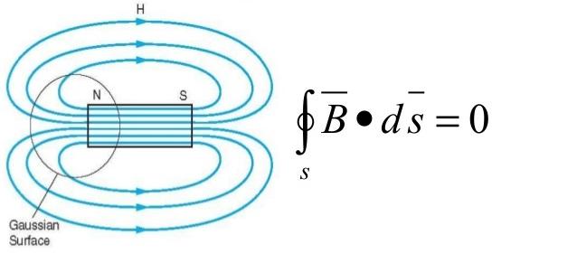 Biot Savart Law - Magnetostatics - Magnetic Flux