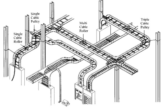 Cable Tray Raceway Fill and Load Calculations