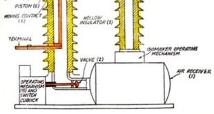 air blast circuit breaker ABCB