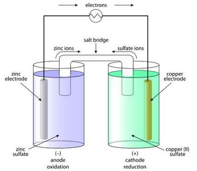 principle of battery