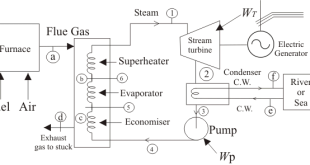 Importance & Use of Economiser in Thermal Power Plants