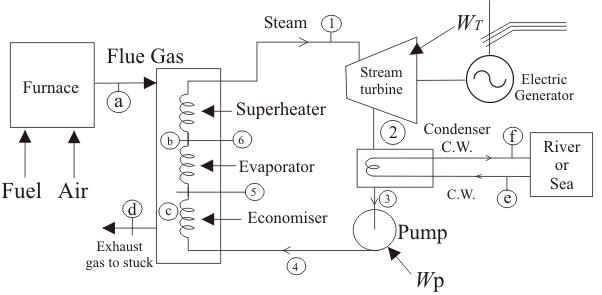 Economiser and heat exchanger unit
