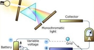 photovoltaic effect & photoelectric effect – how solar panels work