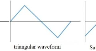 Understanding Alternating Current or AC Current