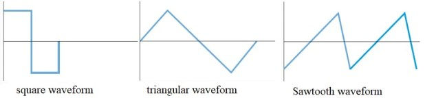Nonsinusoidal Waveforms in AC Power current