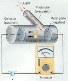 Photoelectric effect explained
