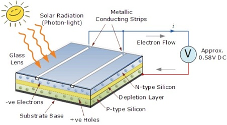 solar cell construction diagram and working principle