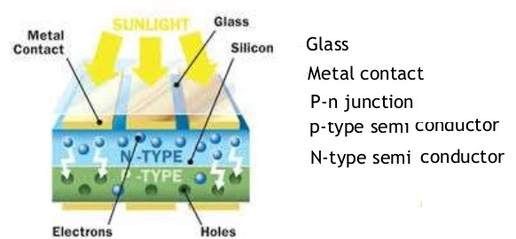 photovoltaic & photoelectric effect