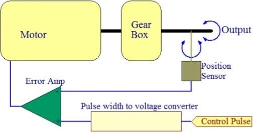 principal of servo motor