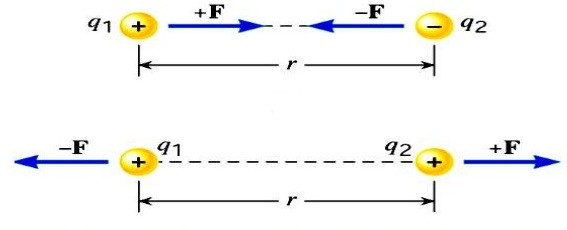 coulomb force of the two charges