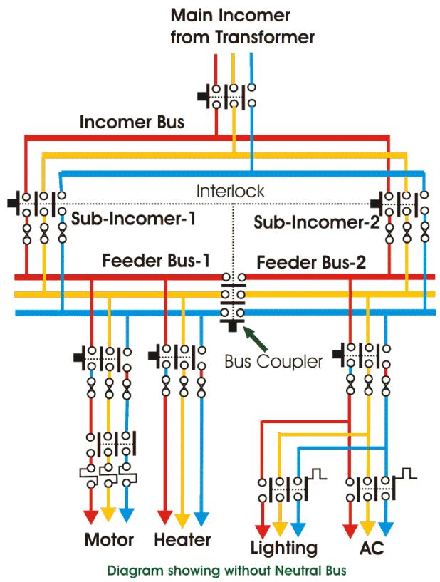 LV low voltage switchgear diagram