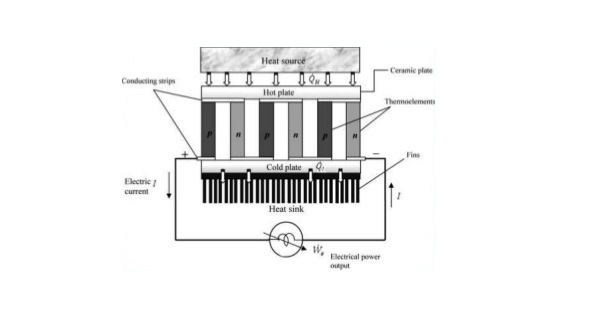 thermoelectric power generator schematic diagram ... on
