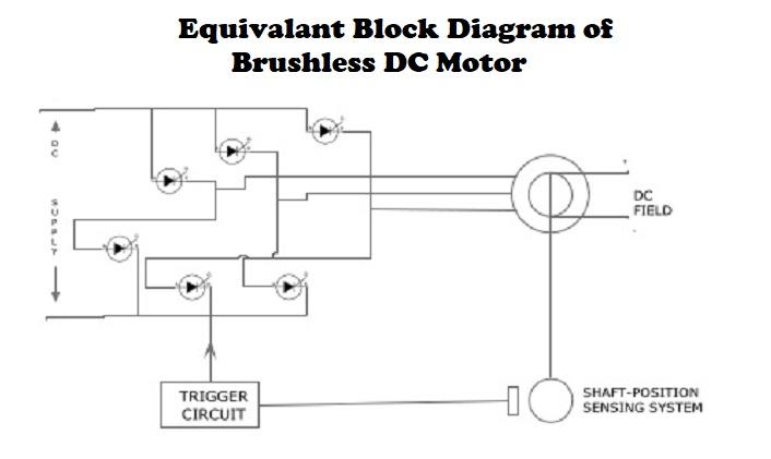 Equivalent Block Diagram Of Brushless Dc Motor