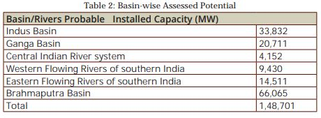 Status of Power Generation in India - Electrical India