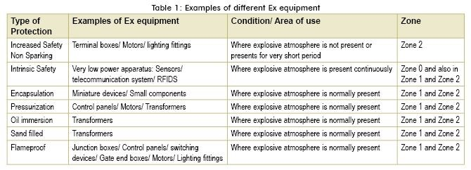 An Overview Of Some Specially Designed Electrical Equipment