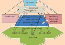 Renewable Energy, Green Power Electricity, Energy Conservation, Sustainable Energy, Environments, Solar power | Control & Management in Power Operations - Electrical India Magazine on Power & Electrical products, Renewable Energy, Transformers, Switchgear & Cables