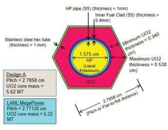 Portable 10 Mw Nuclear Reactor Fig 7