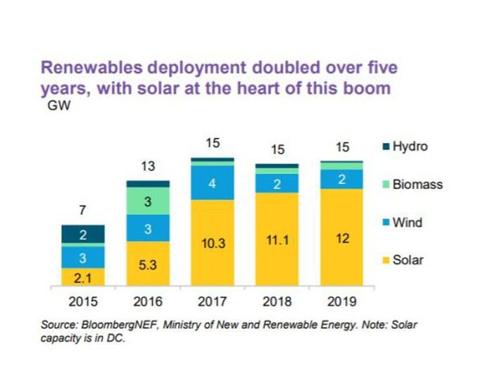 Renewables Solar
