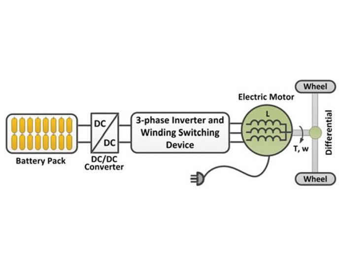Typical Structure Of Integrated Pev Charger