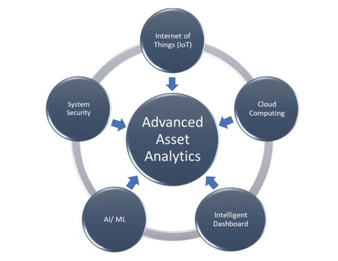 Advanced Assets Analytics