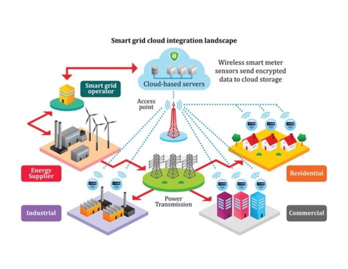 Smart Grid Cloud