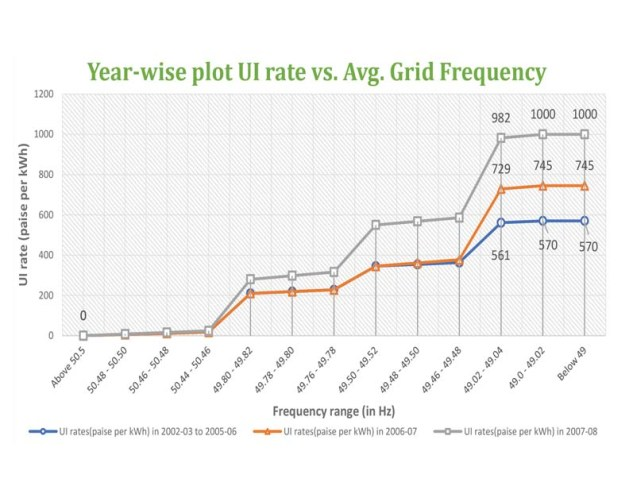 Ui Rate Grid Frequency