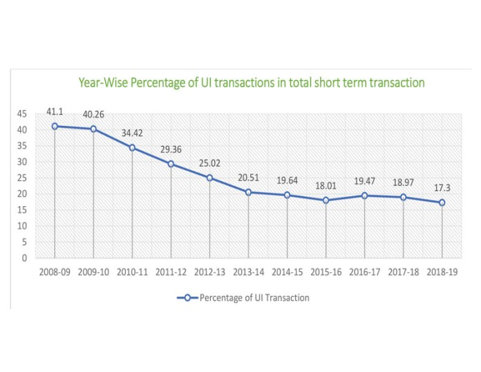 Year Wise Percentage Contribution Of Ui Transaction In Total Short Term Transactions