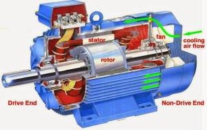 Construction2Bof2Bmotor-1