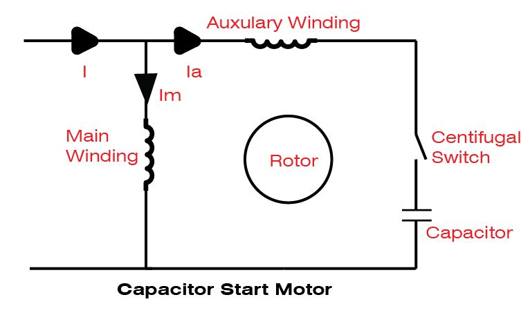how does a capacitor start motor work
