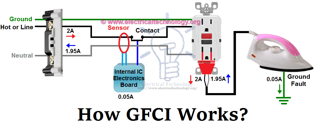 What Is Gfci And What Is The Use In Electrical Field