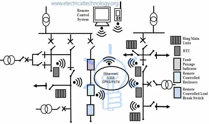 Feeder Control using SCADA
