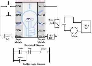 Programmable Logic Controllers (PLC) for Industrial Control