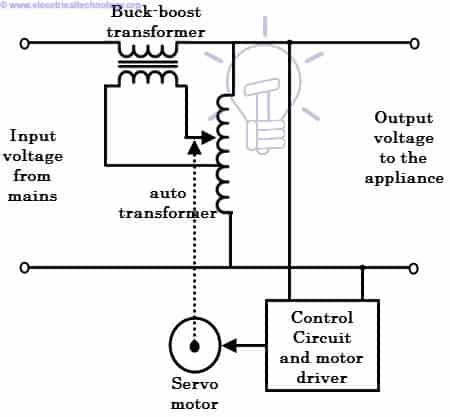 what is voltage stabilizer  how it works types of stabilizers