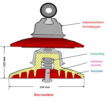 types of insulator