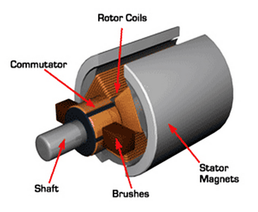 Here is my explanation of motor terms | ELECTRICBIKE COM