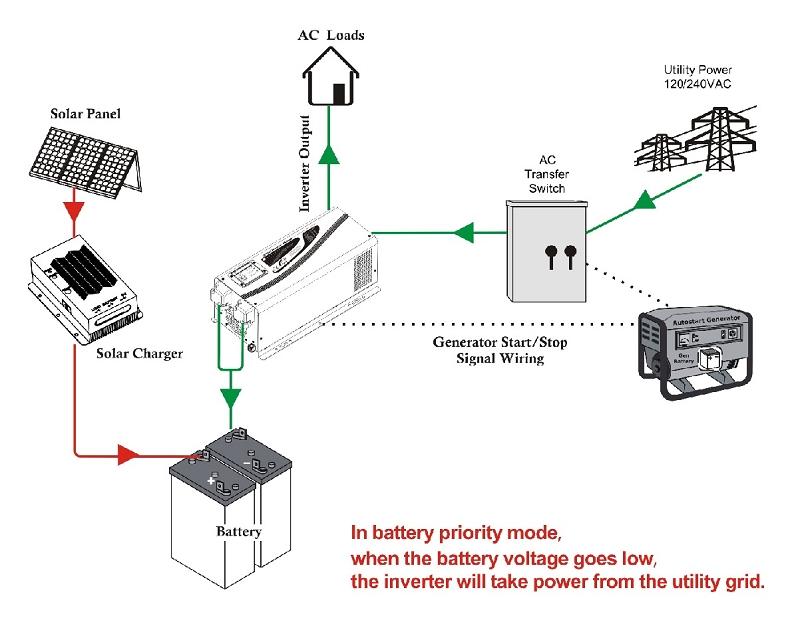 Peachy 3000W Inverter Wiring Diagram Wiring 101 Vieworaxxcnl