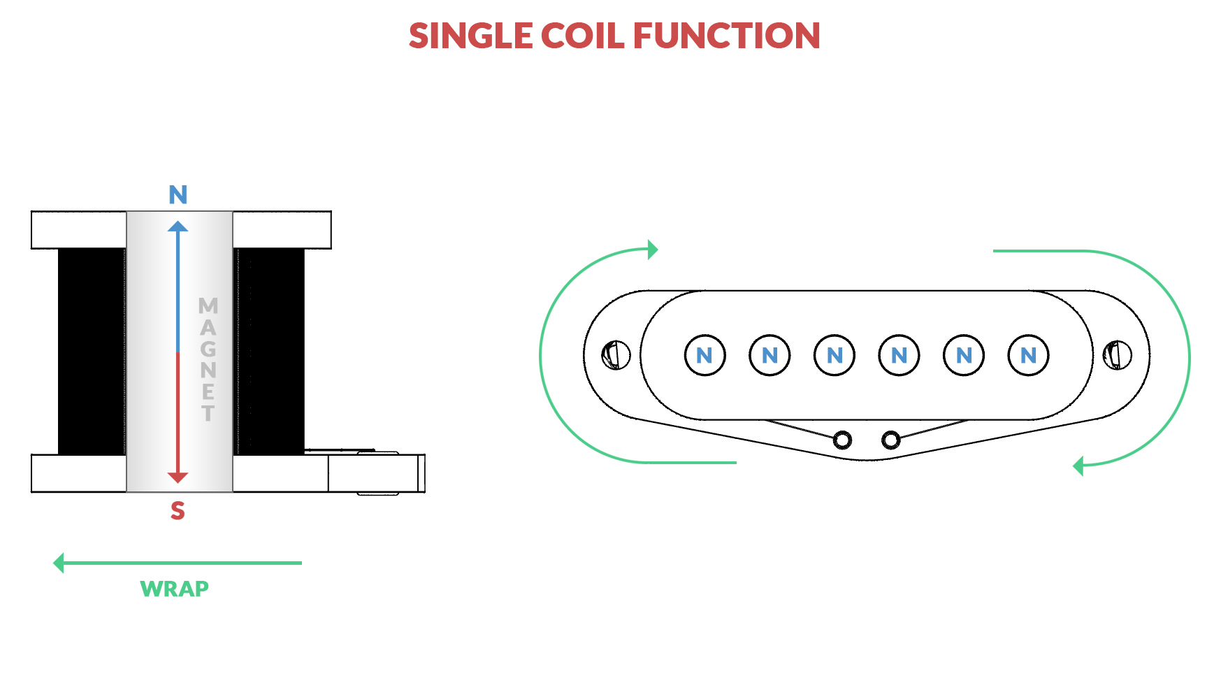 Signal Phase Amp Switch Mods Guide